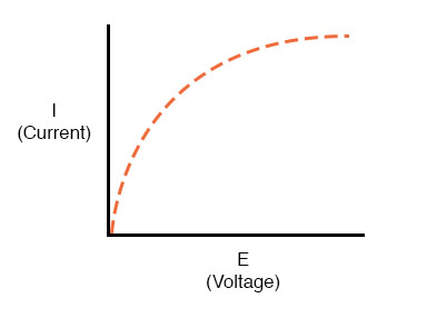 voltage and current rises sharply on the left
