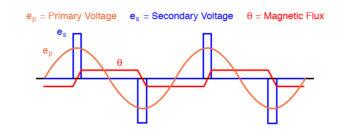 voltage and flux waveforms for a peaking transformer