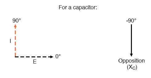 Voltage lags current by 90o in a capacitor.