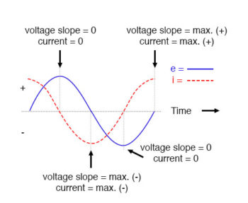 voltage lags current in pure capacitive circuit