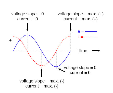 Voltage lags current by 90° in a pure capacitive circuit.