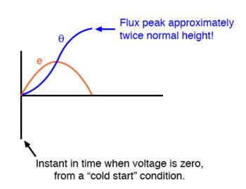 voltage waveforms first half cycle