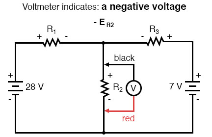 voltmeter indicates a negative voltage