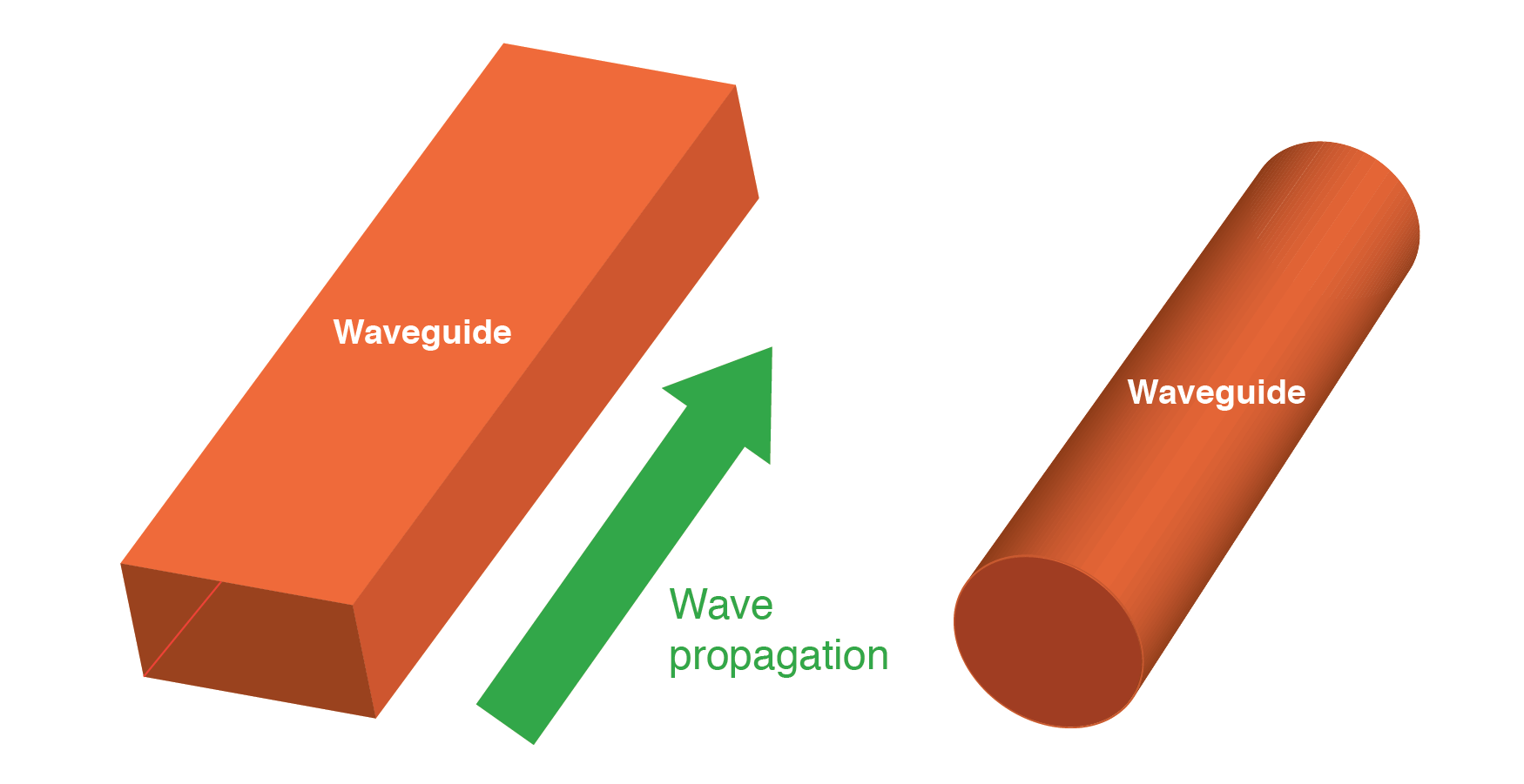 Wave guides conduct microwave energy at lower loss than coaxial cables.