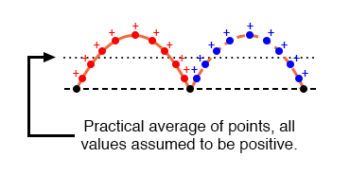 waveform ac average responding meter