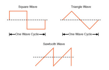 waveforms and their common designations