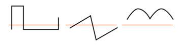 waveforms contain even harmonics