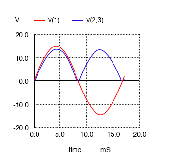 Waveforms for full-wave rectifier
