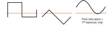 waveforms of odd harmonics