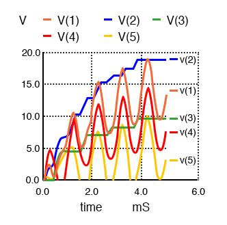 waveforms of the quadrupler