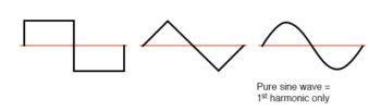 waveforms symmetric