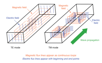 waveguide transverse electric and transverse magnetic modes