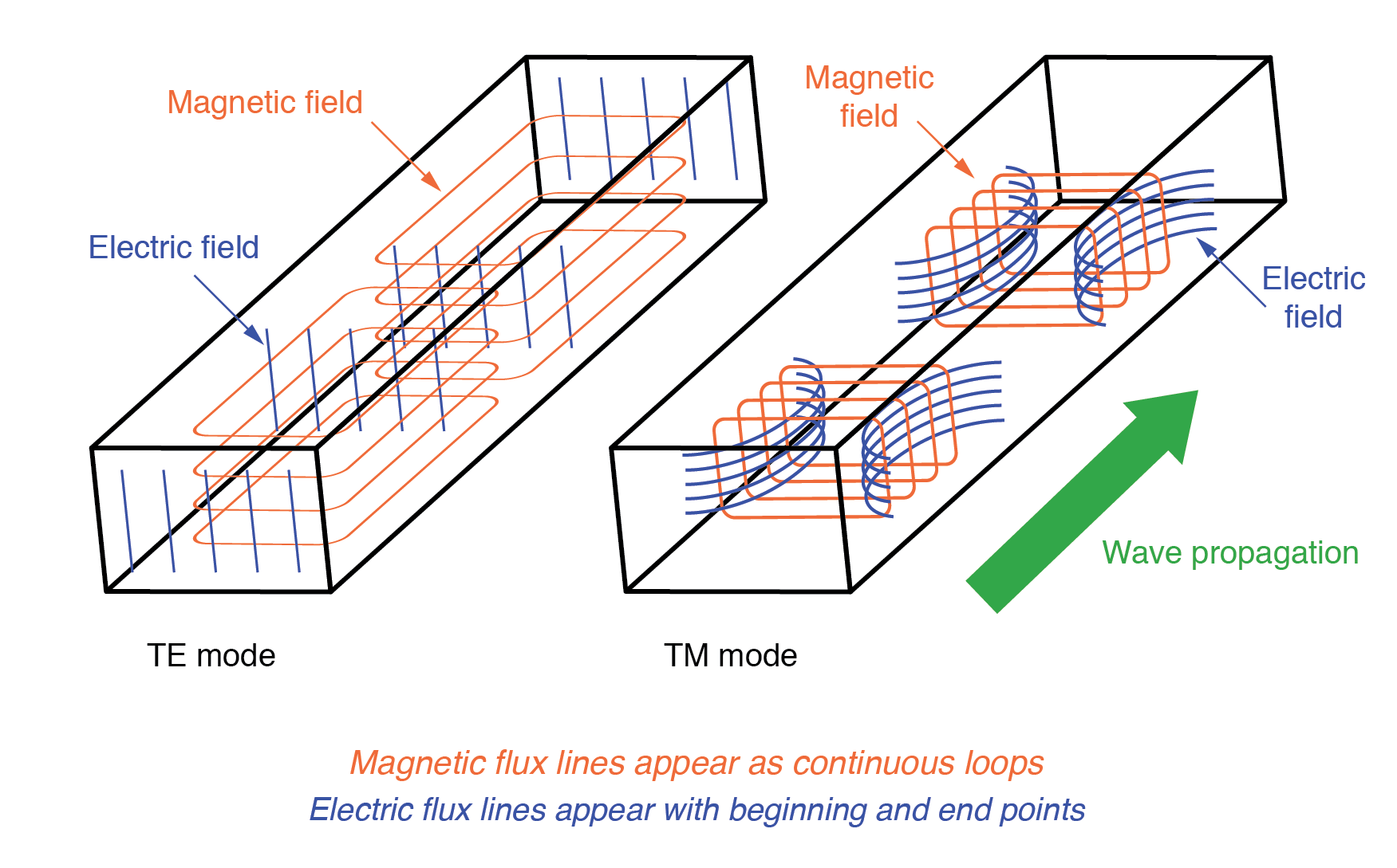 Waveguide (TE) transverse electric and (TM) transverse magnetic modes.