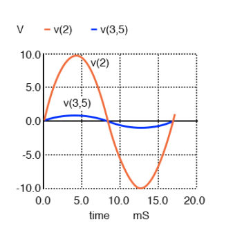waveshapes for the primary and secondary circuits