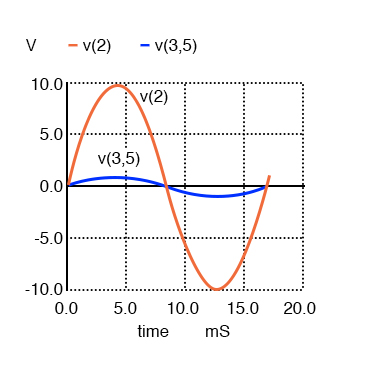 A secondary voltage V(3,5) is in-phase with primary voltage V(2) and stepped down by a factor of ten.