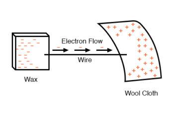 wax wool pos neg flow
