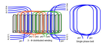 windings distributed in a belt produce sinusoidal field