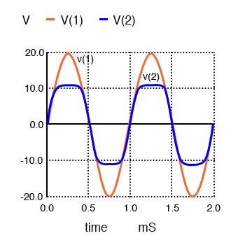 Zener diode clipper: v(1) input is clipped at waveform v(2).