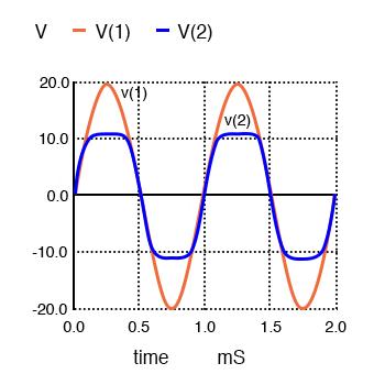 zener diode clipper waveform