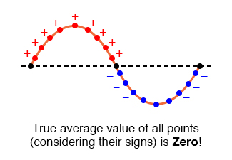 The average value of a sine wave is zero.