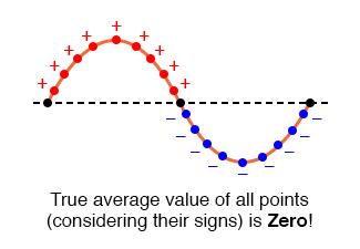 zero average value of sine wave