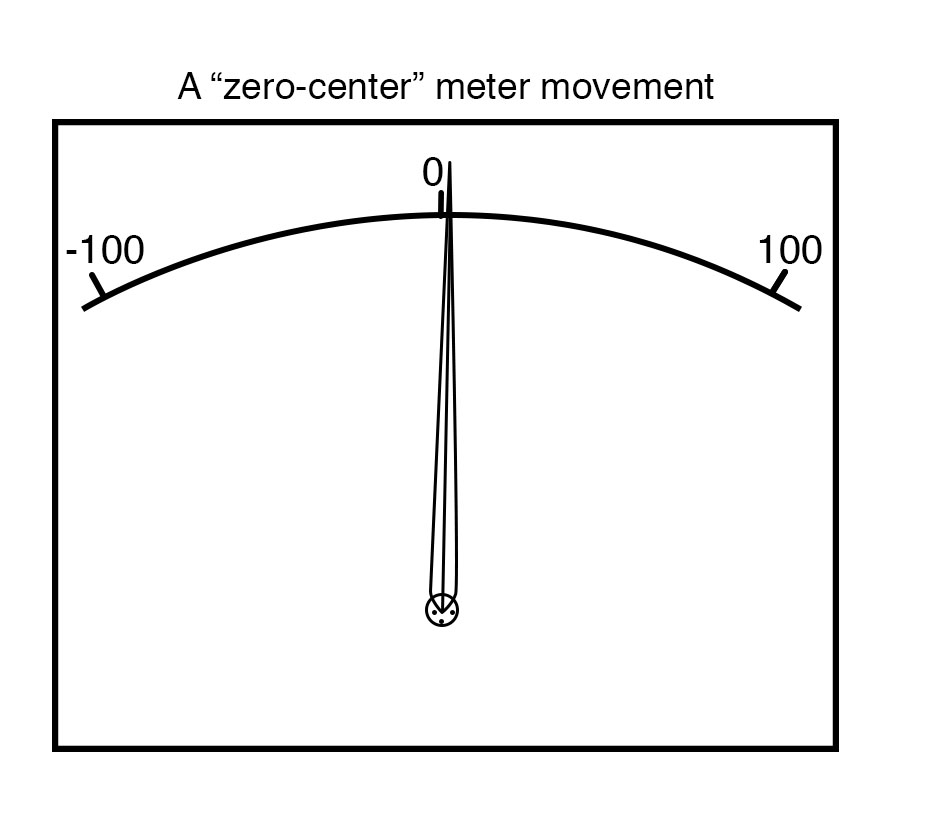 zero center meter movement