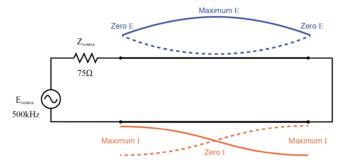 full wave standing wave pattern on half wave shorted transmission line 1