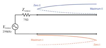 open end of transmission line shows current node and voltage antinode 1