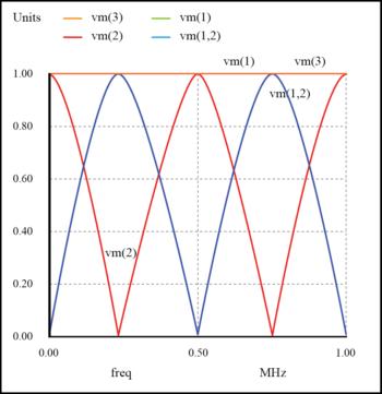 resonances on open transmission line