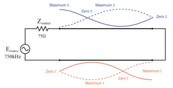 standing wave pattern on wave shorted transmission line