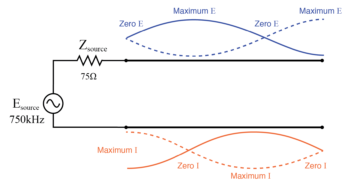 standing waves on open transmission line