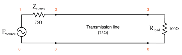 Transmission line terminated in a mismatch