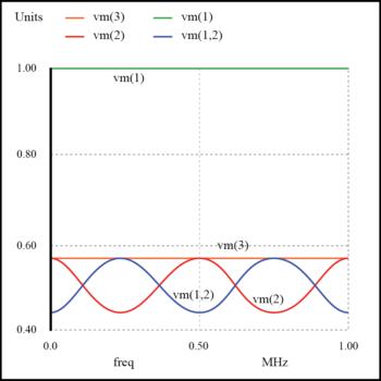 weak resonances on a mismatched transmission line