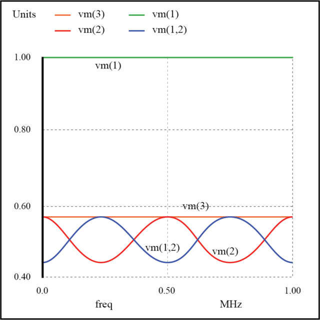 Weak resonances on a mismatched transmission line