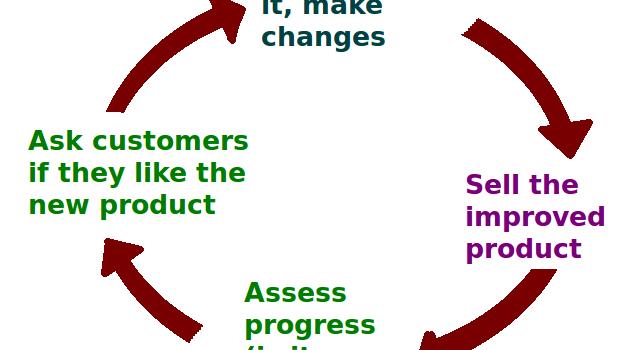 Business Feedback Loop PNG version