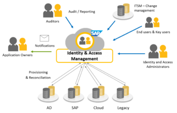Identity Management And Access Control